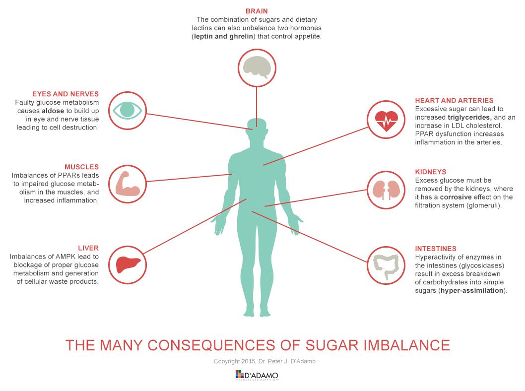 Sugar Imbalance