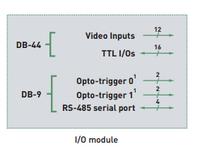 Morphis Add-on module: 12 I/Os and serial port, MOR-I/O