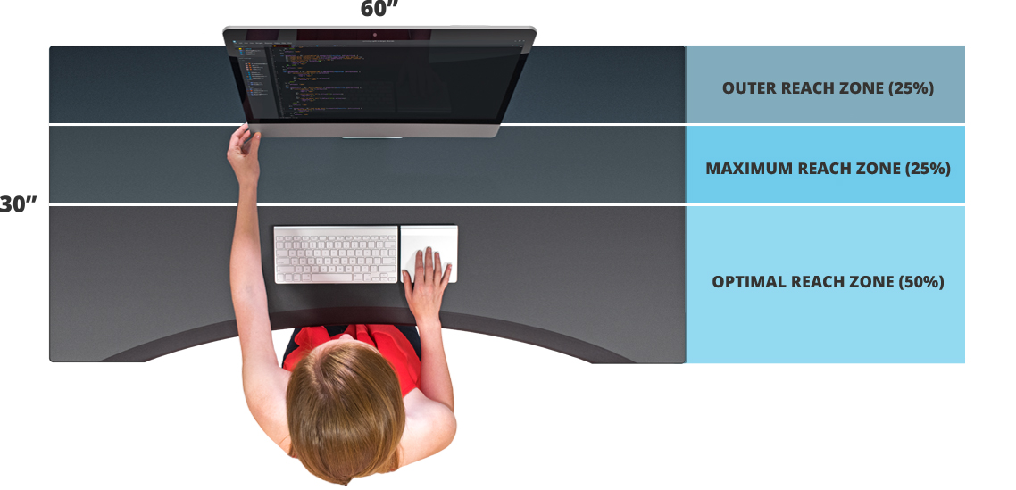See what percentage of your desktop surface area actually falls within your Optimal Reach Zone.