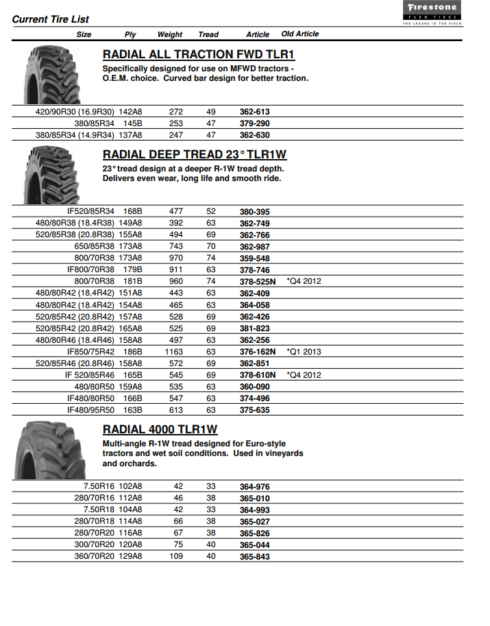 Firestone Ag Tire Size Chart - Tractor tires for the woods ...