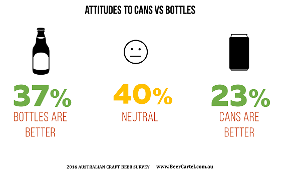 Attitudes to cans vs bottles