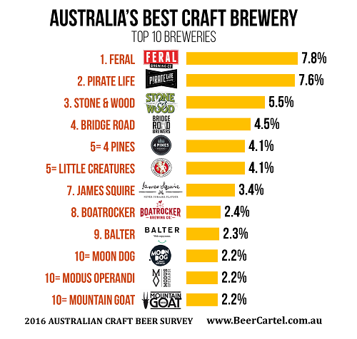 Australia's Best Craft Brewery