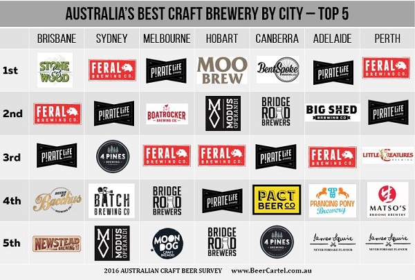 Australia's Best Craft Brewery by City