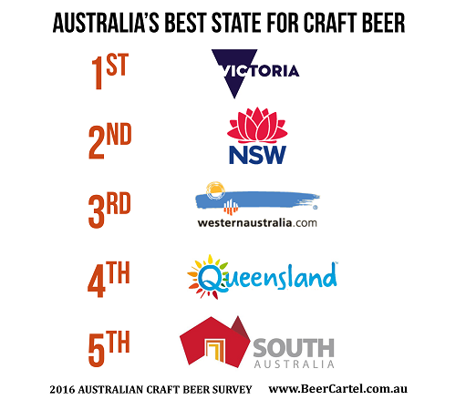 Australia's best state for craft beer