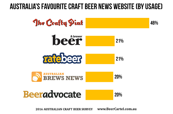 AUSTRALIA'S FAVOURITE CRAFT BEER NEWS WEBSITE (BY USAGE)