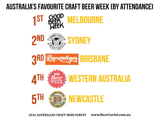 Australia's favourite craft beer week (by attendance)