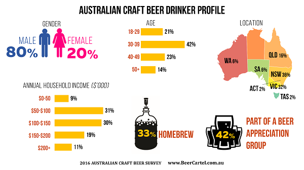 Australian Craft Beer Drinker Profile