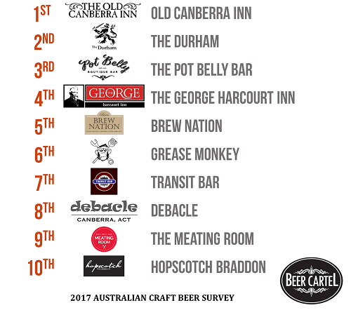 Canberra's Best Craft Beer Bars/Pubs