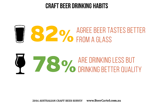 Craft beer drinking habits