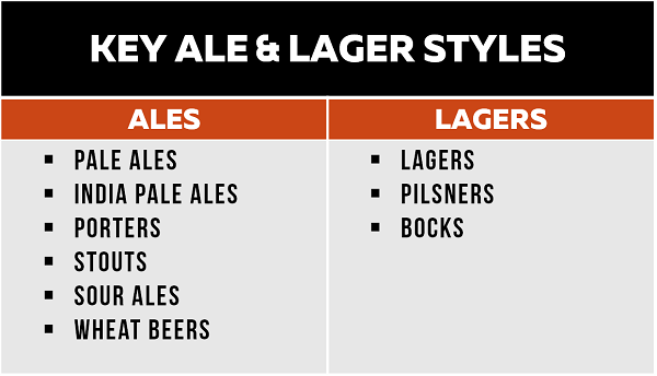 Key Ale & Lager Styles