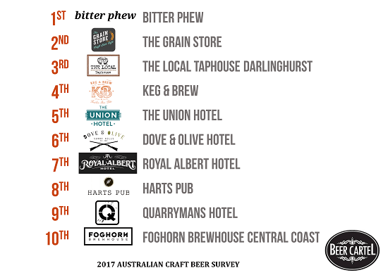 New South Wales' Best Craft Beer Bars/Pubs