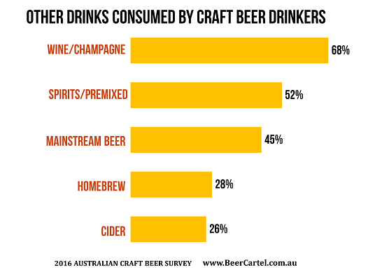 Other drinks consumed by craft beer drinkers
