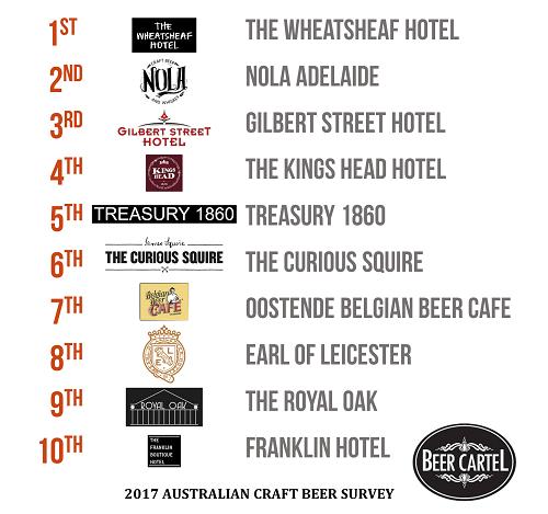 South Australia's Best Craft Beer Bars/Pubs