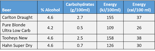 Carbohydrates in beer