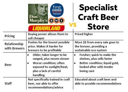 Specialist Craft Beer Store vs Dan Murphys