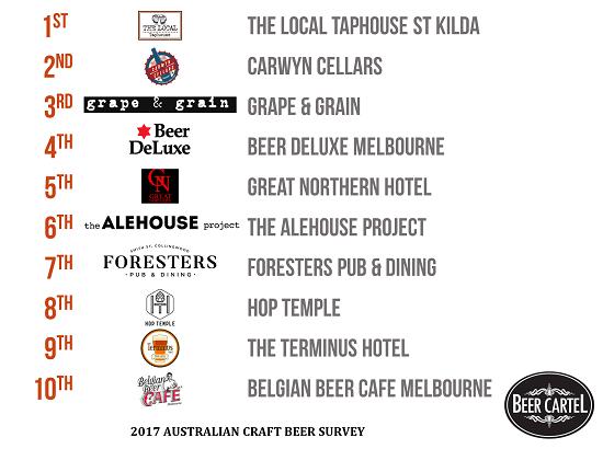 Victoria's Best Craft Beer Bars/Pubs