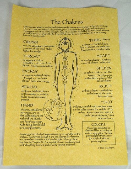 Poster: The Chakras