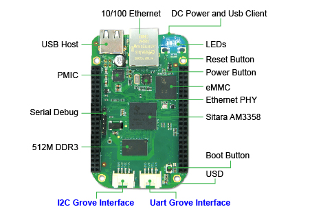 BeagleBone Green Components
