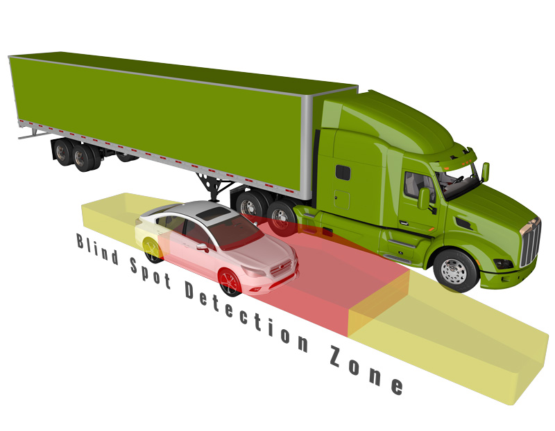 The Side Defender system actively warns operators with audible and visual alerts, in order for them to take the appropriate actions to mitigate collisions.