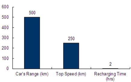 Charts/ev_charts/BMW_i8.jpg