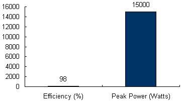Charts/inverter_charts/danfoss_tlx_pro_15k_chart.jpg