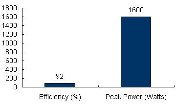 Charts/inverter_charts/victron_energy_multiplus_c12-800-35_chart.jpg