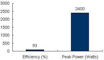 Charts/inverter_charts/victron_energy_multiplus_c24-1200-50_chart.jpg