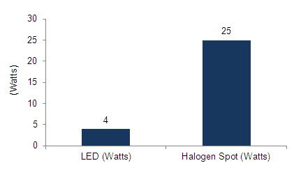 Charts/led_charts/project_led_light_gls_lamps.jpg