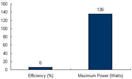 Charts/solar_panel_charts/powerbond_chart/powerbond_pvl-136.jpg