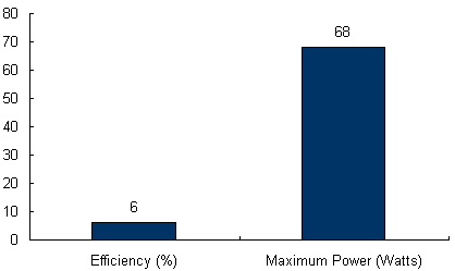 Charts/solar_panel_charts/powerbond_chart/powerbond_pvl-68.jpg