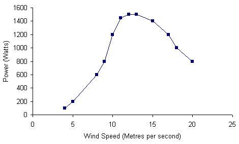 aquitaine-aerogenerateurs-wm-1000-chart.jpg