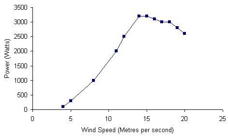 aquitaine-aerogenerateurs-wm-2000-chart.jpg
