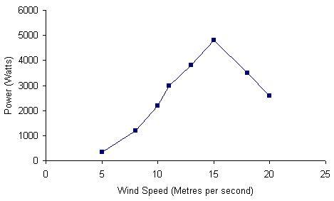 aquitaine-aerogenerateurs-wm-3000-chart.jpg