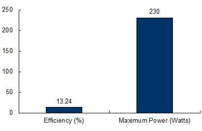 ja-solar-230-chart.png