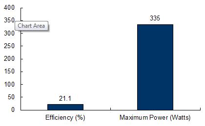 sunpower-x21-335w-blk-335-watt-solar-panel-module.png