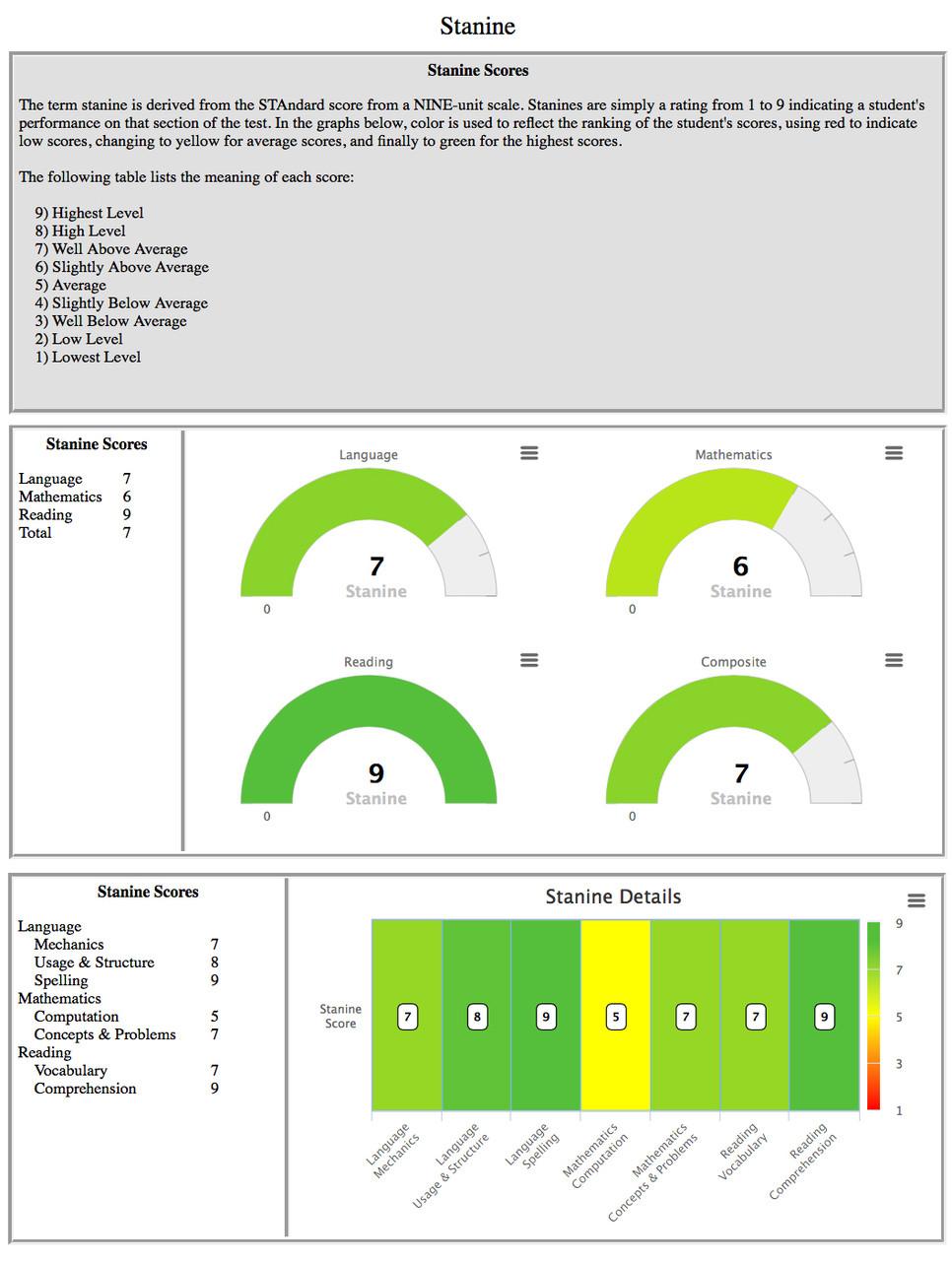 Premium scoring page 3