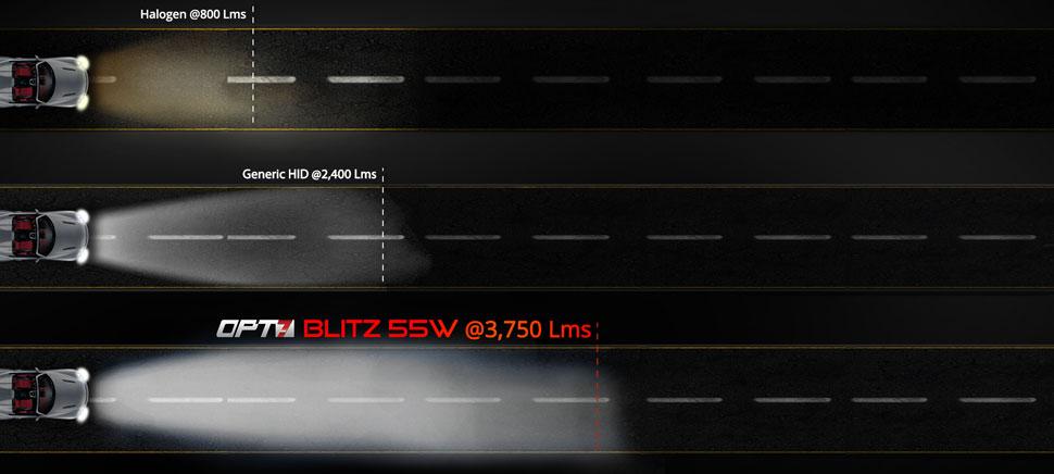 blitz hid kit light comparison