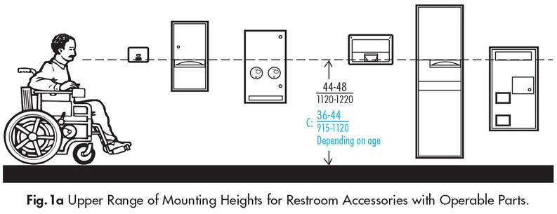 Accessories In Public Restrooms Ada Guidelines Harbor