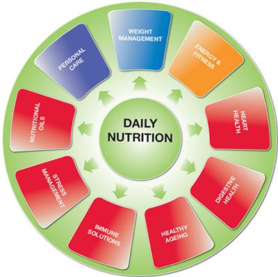 nutritionwheel.jpg