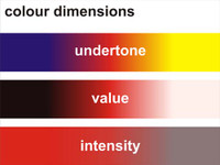 Colour Dimensions Chart