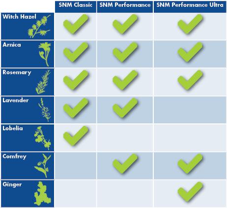 Sore No-More Comparison Chart