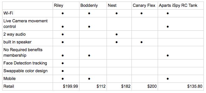 riley-comparison-competition.png