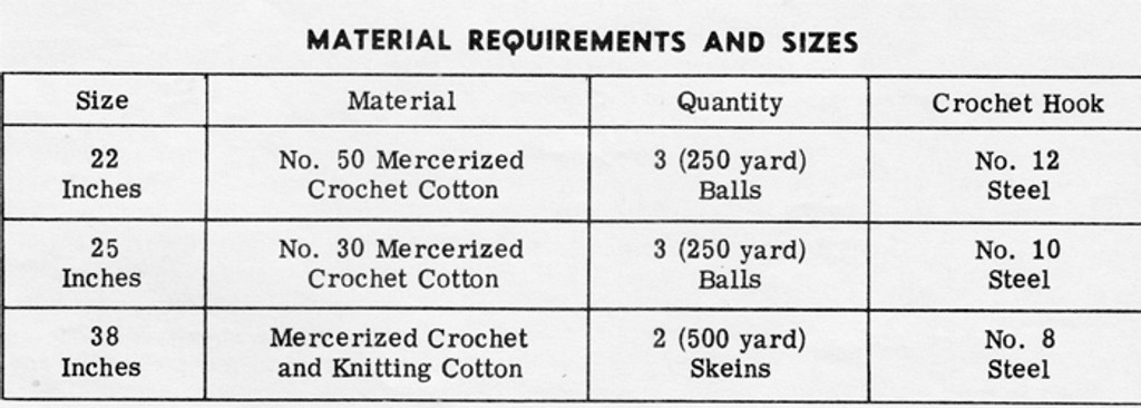 Material Requirements for Crocheted Cloth