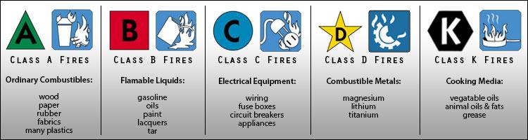 UL Fire Classifications Chart