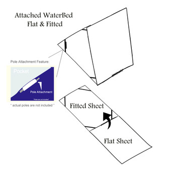How Flat and Fitted Sheets Are Attached in a Waterbed Sheet set