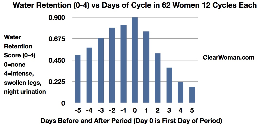 Water Retention versus Days Before Period for Women with PMS