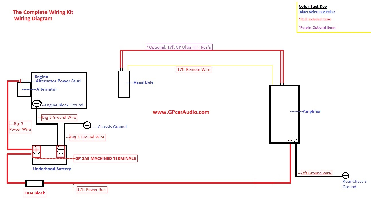 the complete 4 awg stage 1 wiring kit gp car audio rh gpcaraudio com Big 3 Upgrade big 3 wiring upgrade kit