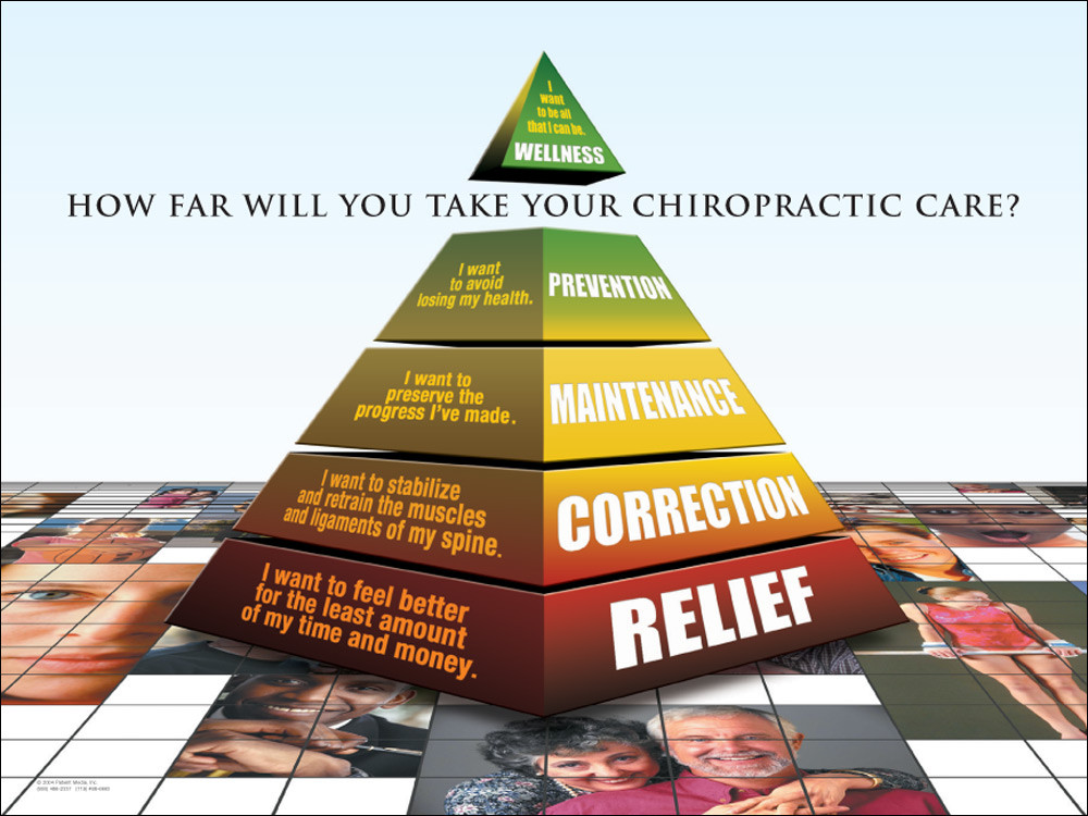 Chiropractic Chart How Far Pyramid Poster Five Types