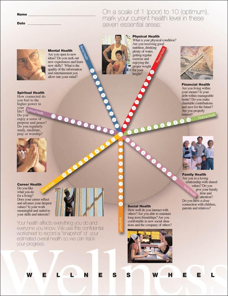 Wellness Wheel Documents Seven Dimensions of Wellness