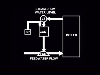 Boiler Operation & Control: Boiler Feedwater & Steam